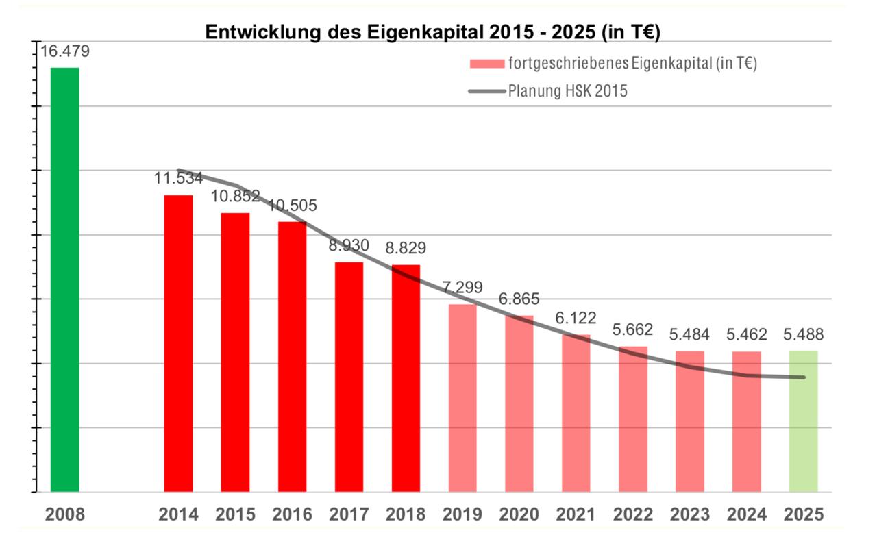 Entwicklung des Eigenkapitals 2015 bis 2025
