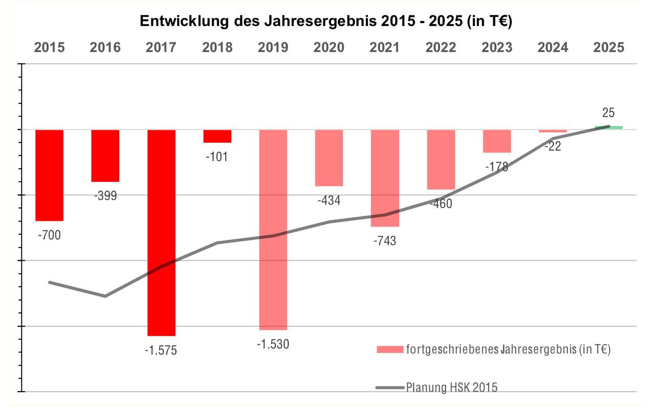 Jahresergebnis 2015 bis 2025